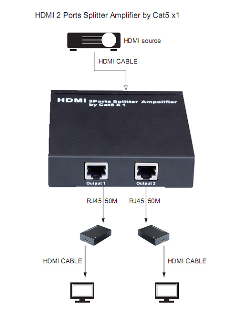 Hyfai 2 ports CAT5e/6 HDMI Splitter w/receivers (HSP0102E)