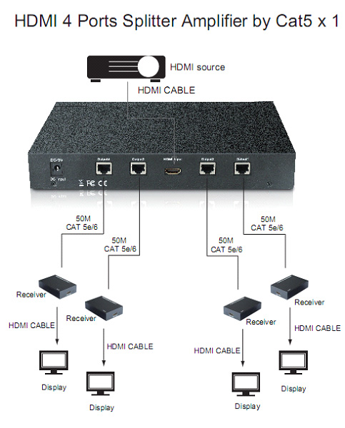Hyfai 4 ports CAT5e/6 HDMI Splitter w/receivers (HSP0104E)